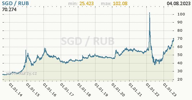 Graf SGD / RUB denní hodnoty, 10 let, formát 670 x 350 (px) PNG