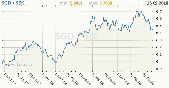 Vývoj kurzu SGD/SEK - graf