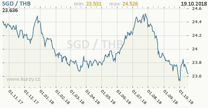 Vývoj kurzu SGD/THB - graf