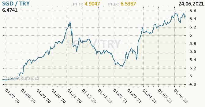 Vývoj kurzu SGD/TRY - graf