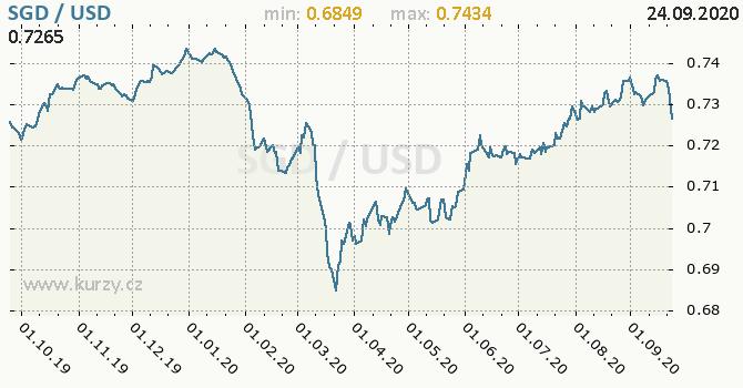 Vývoj kurzu SGD/USD - graf