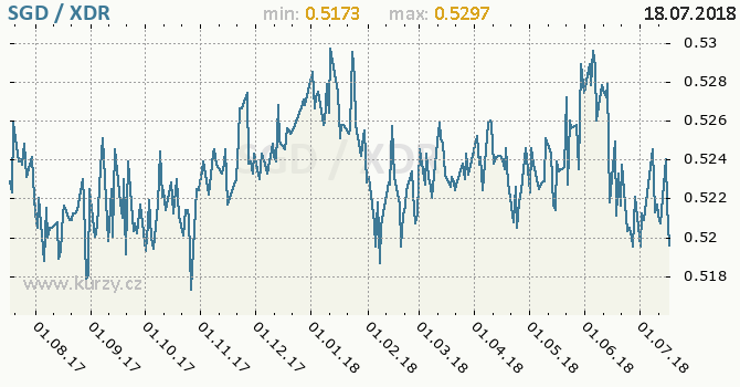 Vývoj kurzu SGD/XDR - graf