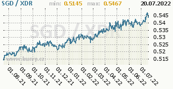 Graf SGD / XDR denní hodnoty, 1 rok, formát 350 x 180 (px) PNG