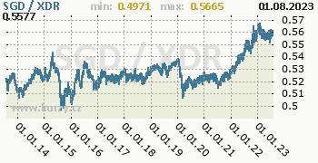 Graf SGD / XDR denní hodnoty, 10 let, formát 350 x 180 (px) PNG