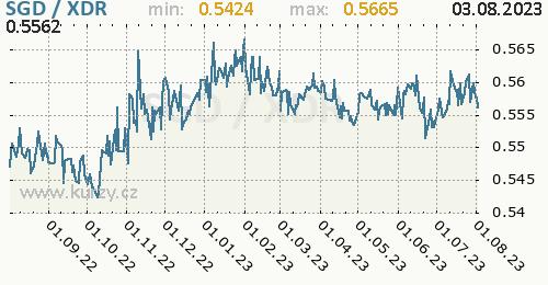 Graf SGD / XDR denní hodnoty, 1 rok, formát 500 x 260 (px) PNG
