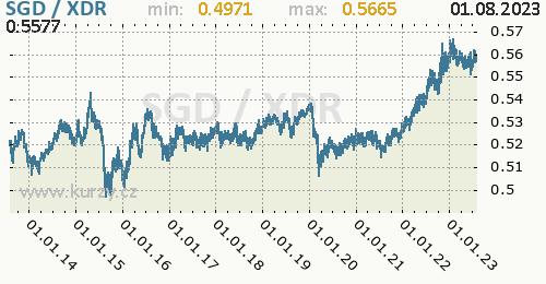 Graf SGD / XDR denní hodnoty, 10 let, formát 500 x 260 (px) PNG