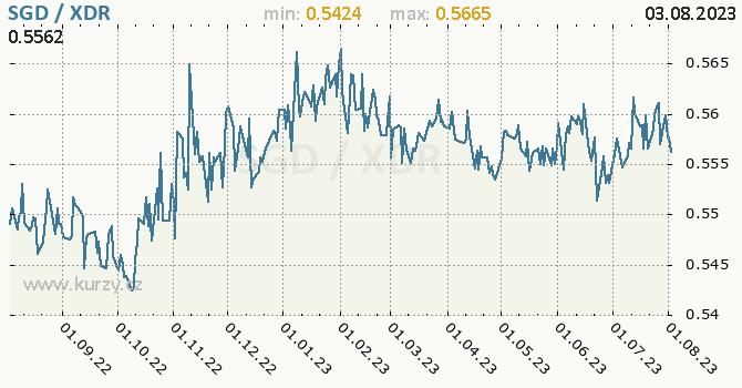 Graf SGD / XDR denní hodnoty, 1 rok, formát 670 x 350 (px) PNG
