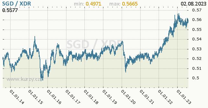 Graf SGD / XDR denní hodnoty, 10 let, formát 670 x 350 (px) PNG