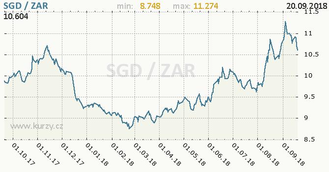 Vývoj kurzu SGD/ZAR - graf