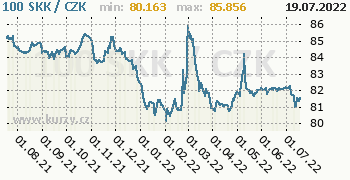 Slovenská koruna graf SKK / CZK denní hodnoty, 1 rok, formát 350 x 180 (px) PNG