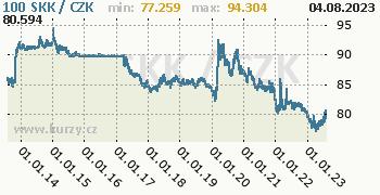 Slovenská koruna graf SKK / CZK denní hodnoty, 10 let, formát 350 x 180 (px) PNG