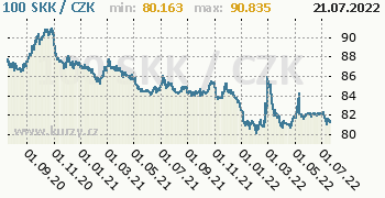 Slovenská koruna graf SKK / CZK denní hodnoty, 2 roky, formát 350 x 180 (px) PNG