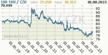 Slovenská koruna graf SKK / CZK denní hodnoty, 5 let, formát 350 x 180 (px) PNG