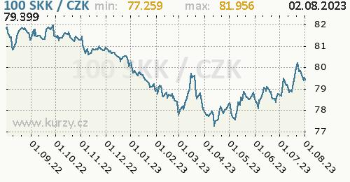 Slovenská koruna graf SKK / CZK denní hodnoty, 1 rok, formát 500 x 260 (px) PNG
