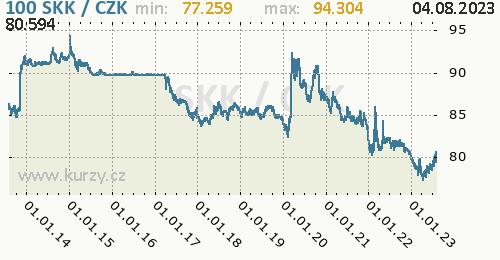 Slovenská koruna graf SKK / CZK denní hodnoty, 10 let, formát 500 x 260 (px) PNG