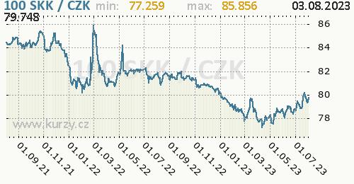 Slovenská koruna graf SKK / CZK denní hodnoty, 2 roky, formát 500 x 260 (px) PNG