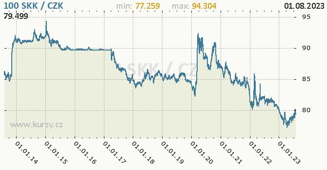 Slovenská koruna graf SKK / CZK denní hodnoty, 10 let, formát 670 x 350 (px) PNG