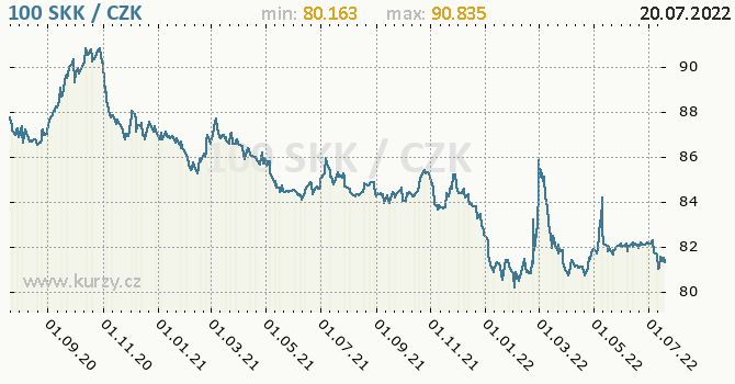 Slovenská koruna graf SKK / CZK denní hodnoty, 2 roky, formát 670 x 350 (px) PNG