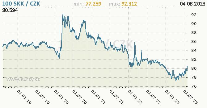 Slovenská koruna graf SKK / CZK denní hodnoty, 5 let, formát 670 x 350 (px) PNG