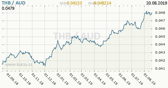 Vývoj kurzu THB/AUD - graf