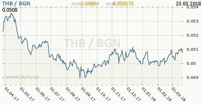 Vývoj kurzu THB/BGN - graf
