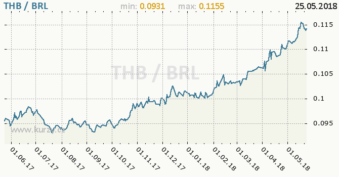 Vývoj kurzu THB/BRL - graf
