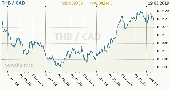 Vývoj kurzu THB/CAD - graf