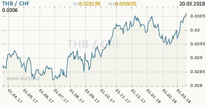 Vývoj kurzu THB/CHF - graf