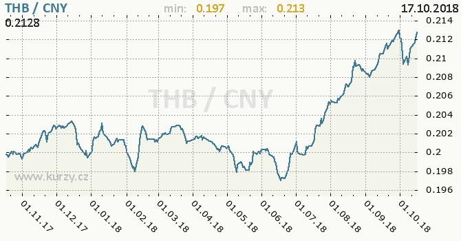 Vývoj kurzu THB/CNY - graf