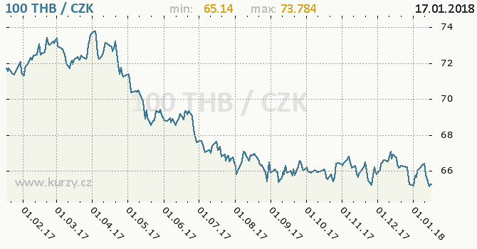Graf česká koruna a thajský baht