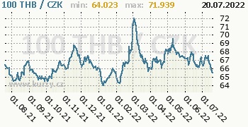 Thajský baht graf THB / CZK denní hodnoty, 1 rok, formát 350 x 180 (px) PNG