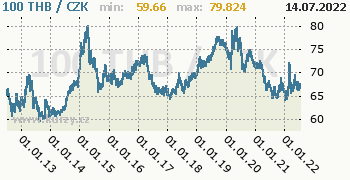 Thajský baht graf THB / CZK denní hodnoty, 10 let, formát 350 x 180 (px) PNG