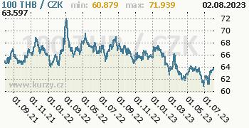 Thajský baht graf THB / CZK denní hodnoty, 2 roky, formát 350 x 180 (px) PNG