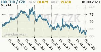Thajský baht graf THB / CZK denní hodnoty, 5 let, formát 350 x 180 (px) PNG