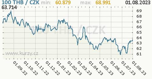 Thajský baht graf THB / CZK denní hodnoty, 1 rok, formát 500 x 260 (px) PNG