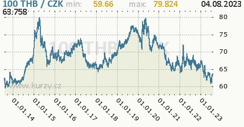 Thajský baht graf THB / CZK denní hodnoty, 10 let, formát 500 x 260 (px) PNG