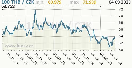 Thajský baht graf THB / CZK denní hodnoty, 2 roky, formát 500 x 260 (px) PNG
