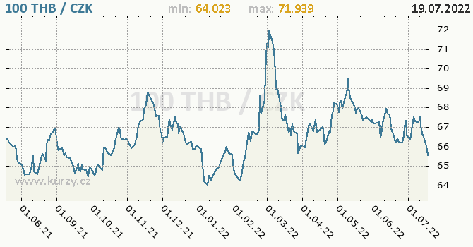 Thajský baht graf THB / CZK denní hodnoty, 1 rok, formát 670 x 350 (px) PNG
