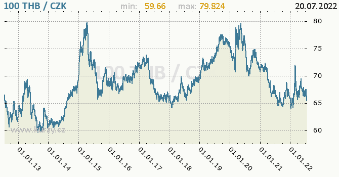 Thajský baht graf THB / CZK denní hodnoty, 10 let, formát 670 x 350 (px) PNG