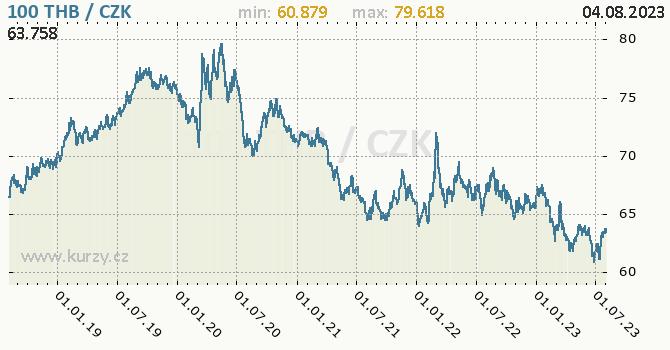 Thajský baht graf THB / CZK denní hodnoty, 5 let, formát 670 x 350 (px) PNG
