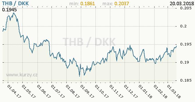 Vývoj kurzu THB/DKK - graf