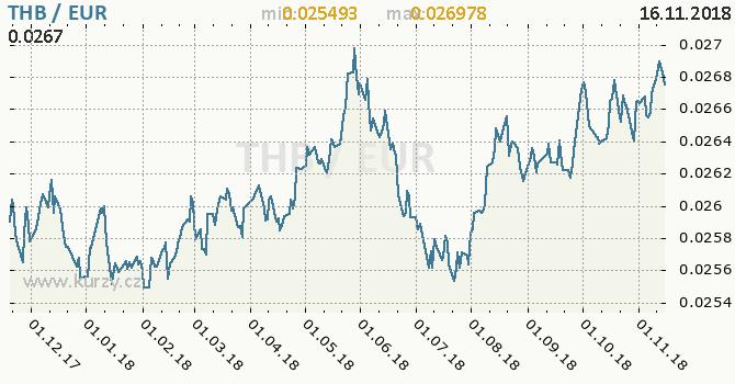 Vývoj kurzu THB/EUR - graf