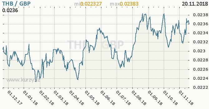Vývoj kurzu THB/GBP - graf