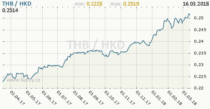 Vývoj kurzu THB/HKD - graf