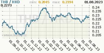 Graf THB / HKD denní hodnoty, 1 rok, formát 350 x 180 (px) PNG