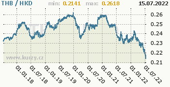Graf THB / HKD denní hodnoty, 5 let, formát 350 x 180 (px) PNG