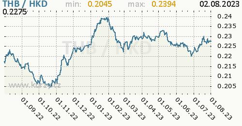 Graf THB / HKD denní hodnoty, 1 rok, formát 500 x 260 (px) PNG