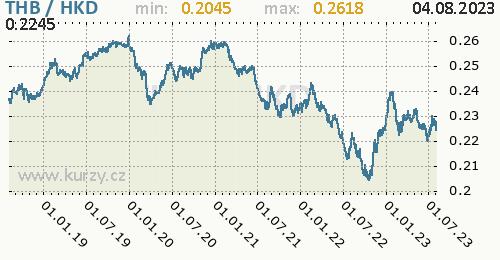 Graf THB / HKD denní hodnoty, 5 let, formát 500 x 260 (px) PNG