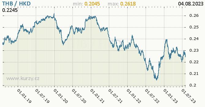 Graf THB / HKD denní hodnoty, 5 let, formát 670 x 350 (px) PNG