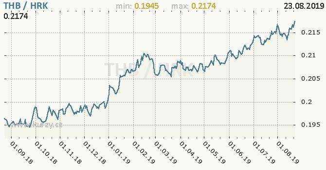 Vývoj kurzu THB/HRK - graf
